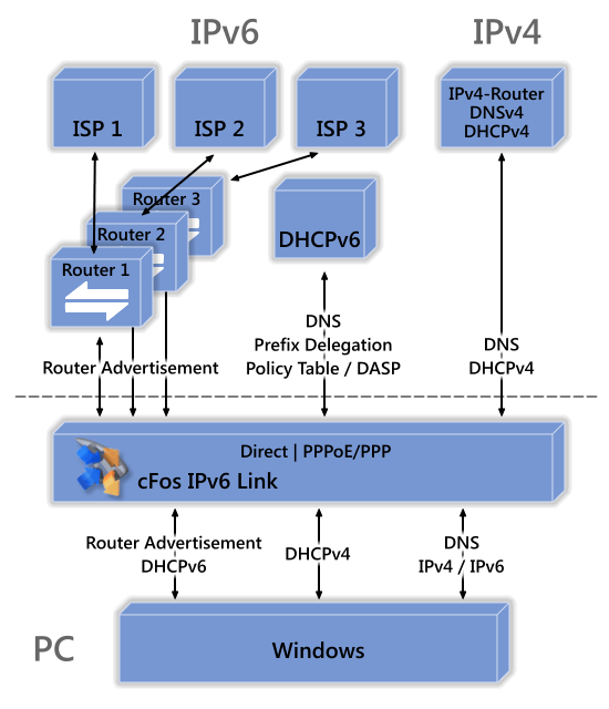 IPv6 Link function diagram