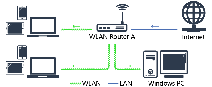 Diagram of usual shared Internet connection