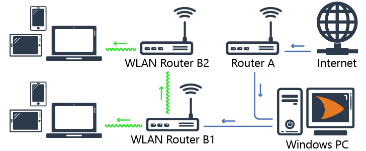 Diagram of shared Internet connection with cFosSpeed, second LAN connection and additional WLAN router