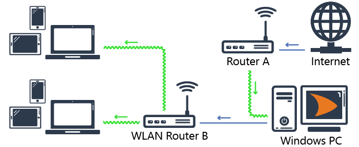 Diagram of shared Internet connection with cFosSpeed
