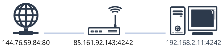 Illustration port forwarding